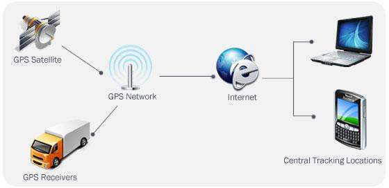 Gps trading system